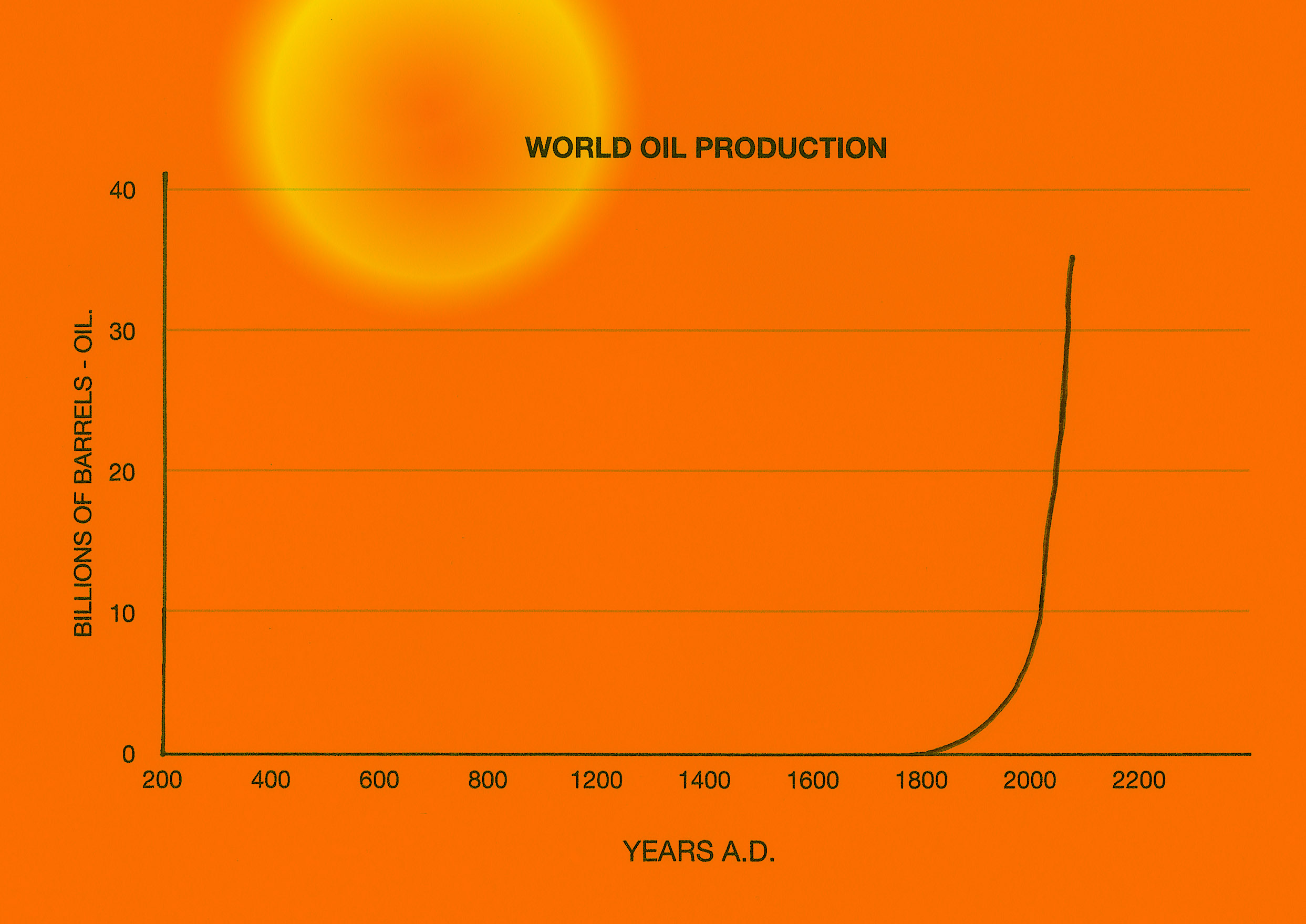 This graph shows the level of oil extraction (fossil fuel) and as would be expected it follows the same line of exponential growth for the human population. Coal extraction starts a fraction earlier on the time line, but follows the same exponential growth line.