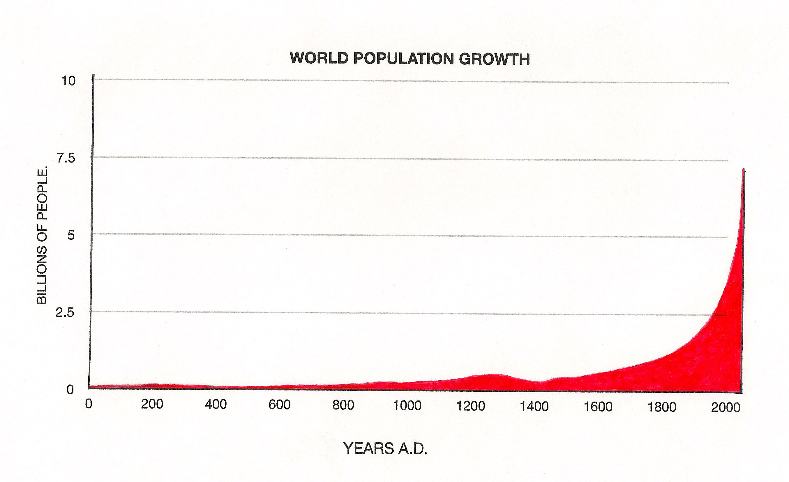 Human population growth started off slowly.It is obvious that population wasn't a problem prior to 1800, but an agricultural revolution, an Industrail Revolution and the development of modern medicine has aided population growth and  when the graph is climbing as it is today, there is a genuine need for us to engage with the reality.