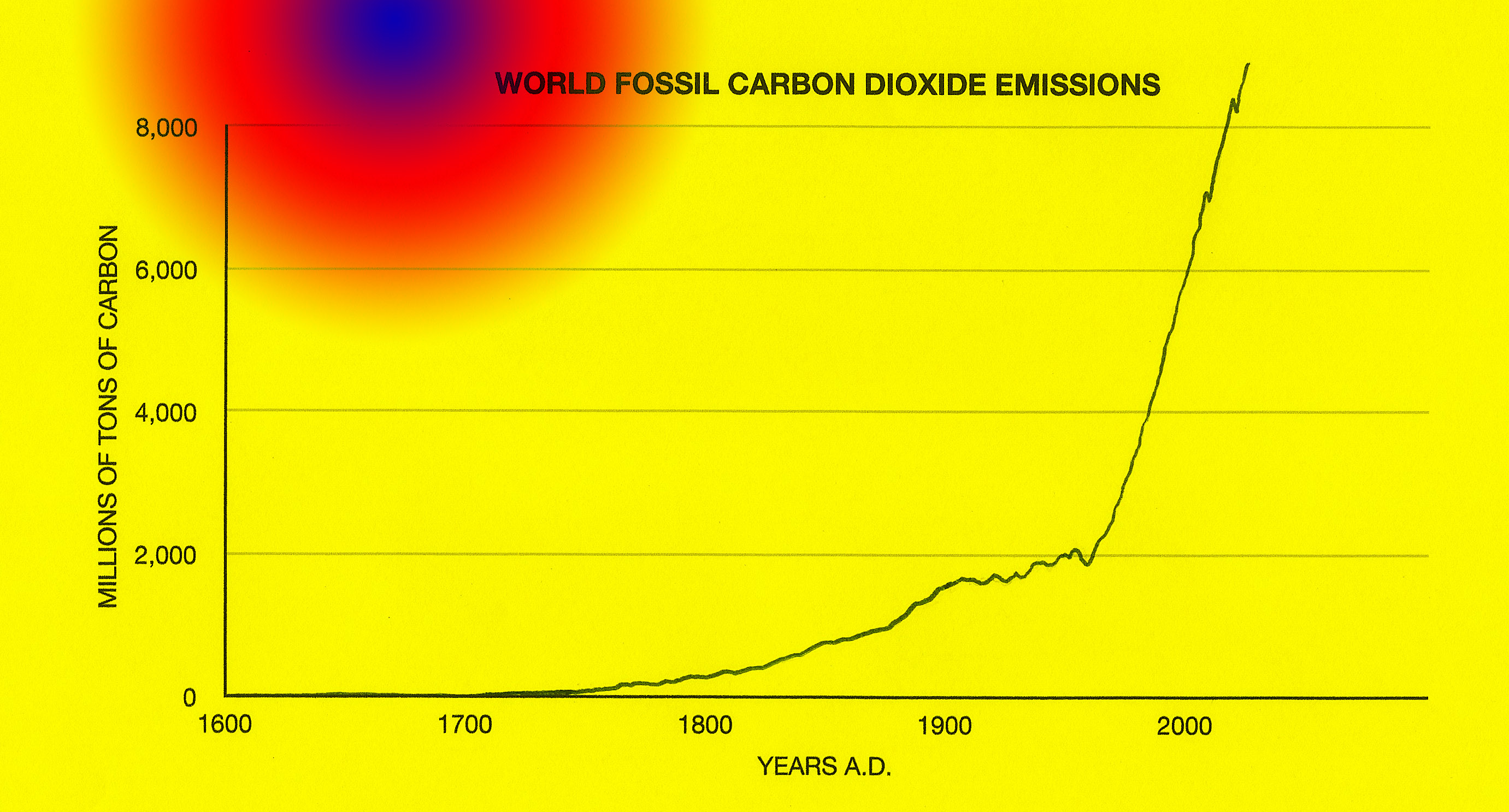 Not surprisingly Carbon dioxide emissions due to the burning of fossil fuels also follows an exponential line.